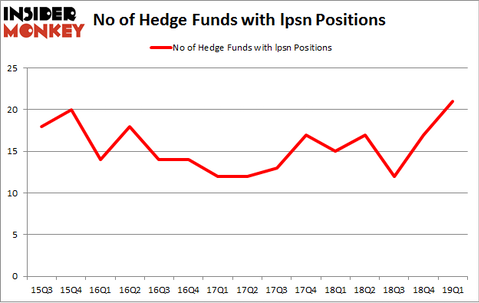 No of Hedge Funds with LPSN Positions