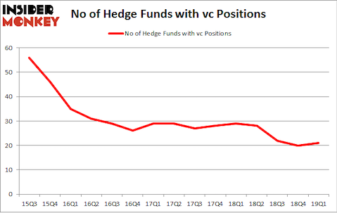 No of Hedge Funds with VC Positions