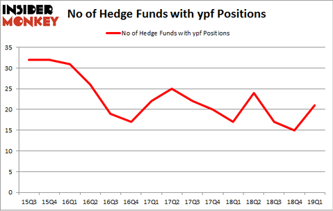 No of Hedge Funds with YPF Positions