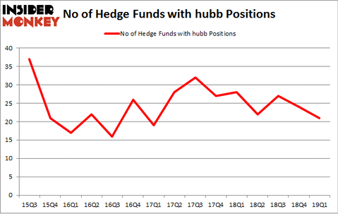 No of Hedge Funds with HUBB Positions