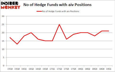 No of Hedge Funds with AIV Positions