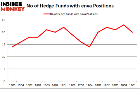 No of Hedge Funds with ENVA Positions