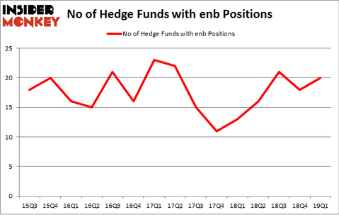 No of Hedge Funds with ENB Positions