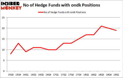 No of Hedge Funds with ONDK Positions