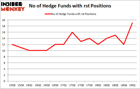 No of Hedge Funds with RST Positions