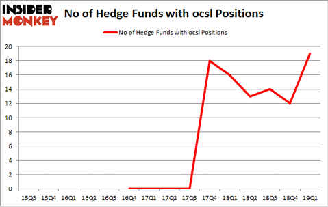 No of Hedge Funds with OCSL Positions
