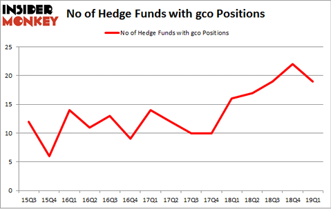 No of Hedge Funds with GCO Positions
