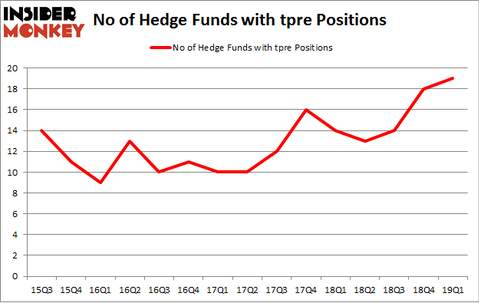 No of Hedge Funds with TPRE Positions