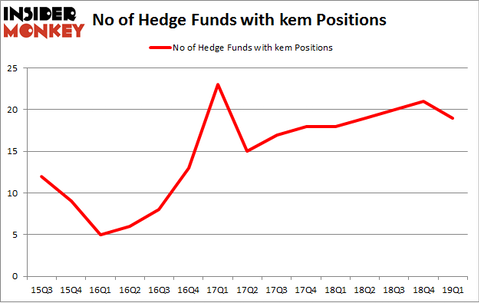 No of Hedge Funds with KEM Positions