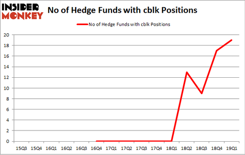 No of Hedge Funds with CBLK Positions