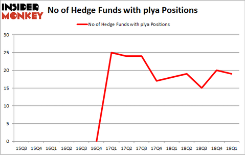 No of Hedge Funds with PLYA Positions