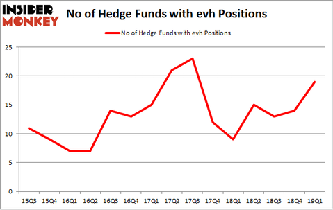 No of Hedge Funds with EVH Positions