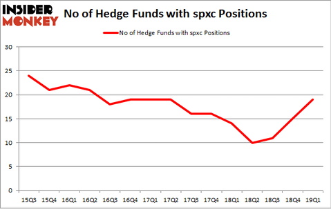 No of Hedge Funds with SPXC Positions
