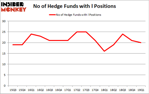 No of Hedge Funds with L Positions