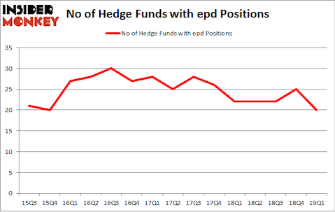 No of Hedge Funds with EPD Positions
