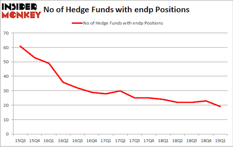 No of Hedge Funds with ENDP Positions