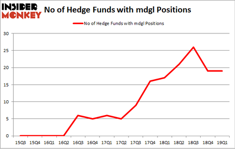 No of Hedge Funds with MDGL Positions