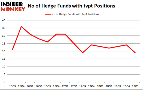 No of Hedge Funds with TVPT Positions
