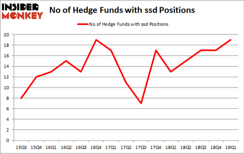 No of Hedge Funds with SDD Positions