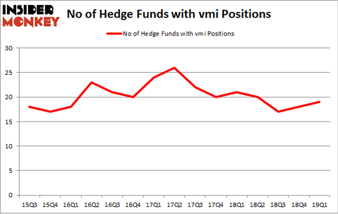 No of Hedge Funds with VMI Positions