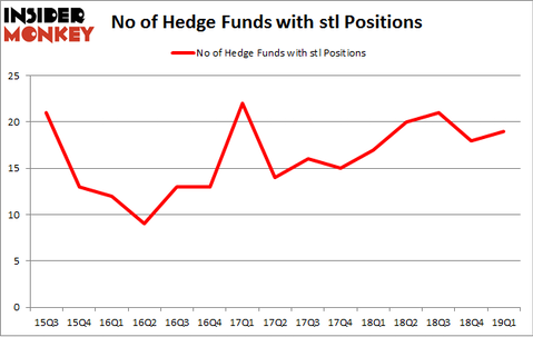 No of Hedge Funds with STL Positions