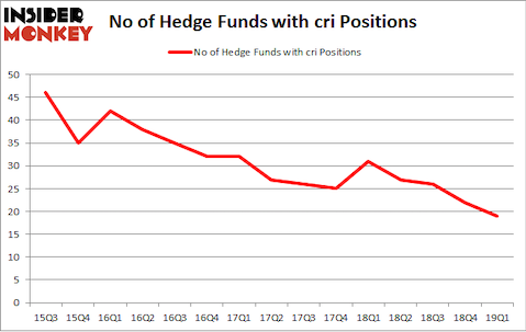 No of Hedge Funds with CRI Positions