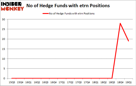 No of Hedge Funds with ETRN Positions