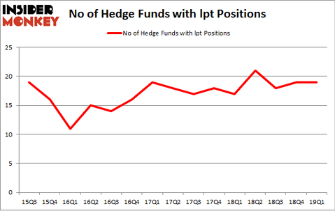 No of Hedge Funds with LPT Positions