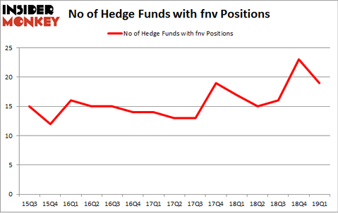 No of Hedge Funds with FNV Positions