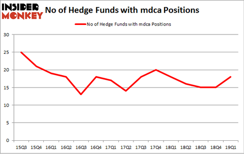 No of Hedge Funds with MDCA Positions