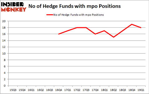 No of Hedge Funds with MPO Positions