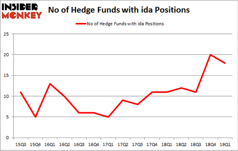 No of Hedge Funds with IDA Positions