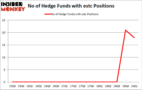 No of Hedge Funds with ESTC Positions