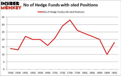No of Hedge Funds with OLED Positions