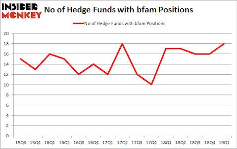 No of Hedge Funds with BFAM Positions