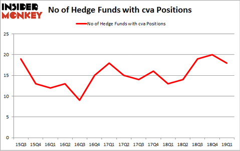 No of Hedge Funds with CVA Positions