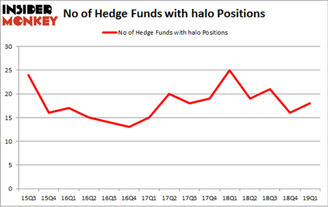 No of Hedge Funds with HALO Positions