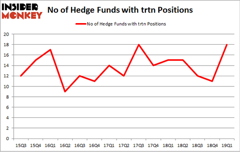 No of Hedge Funds with TRTN Positions