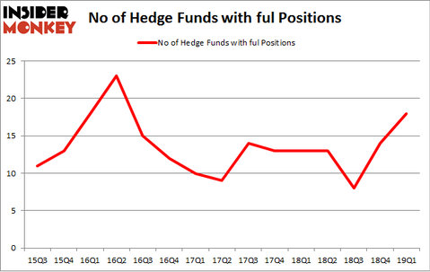 No of Hedge Funds with FUL Positions