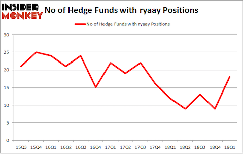No of Hedge Funds with RYAAY Positions