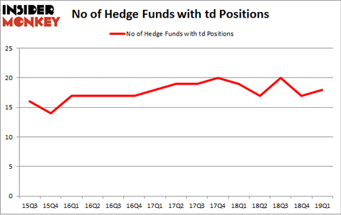 No of Hedge Funds with TD Positions