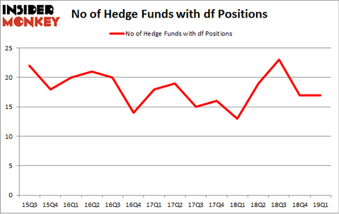 No of Hedge Funds with DF Positions