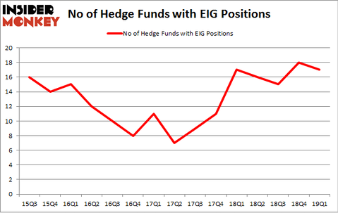 No of Hedge Funds with EIG Positions