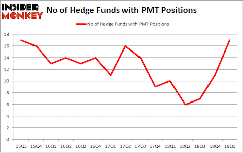 No of Hedge Funds with PMT Positions