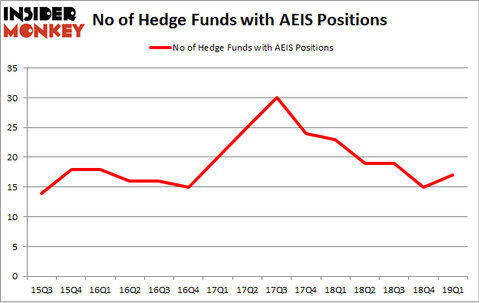 No of Hedge Funds with AEIS Positions