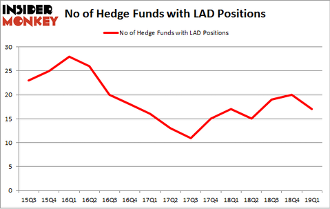 No of Hedge Funds with LAD Positions