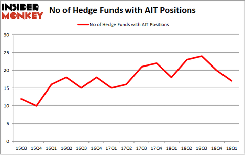No of Hedge Funds with AIT Positions