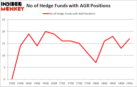 No of Hedge Funds with AGR Positions