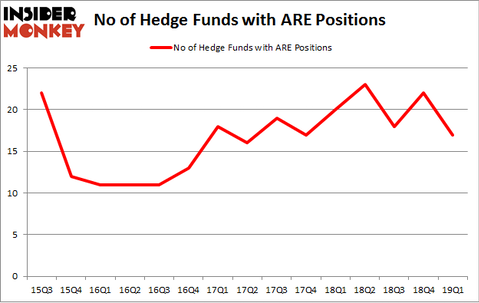 No of Hedge Funds with ARE Positions