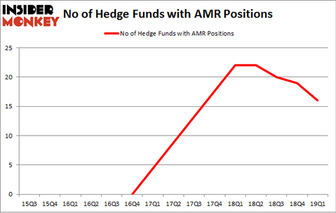 No of Hedge Funds with AMR Positions